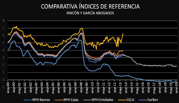 Comparativa índices de referencia IRPH